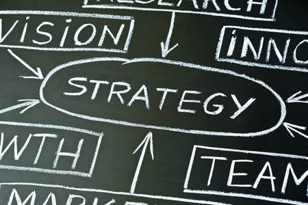 conseil en stratégie d'entreprise
